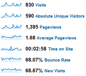November 2009 Google Analytics Stats